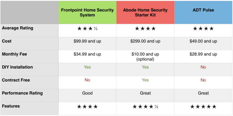 Smart home security systems - comparison chart